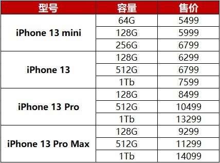 iPhone 13 系列售价和参数曝光:  最高 14099 元